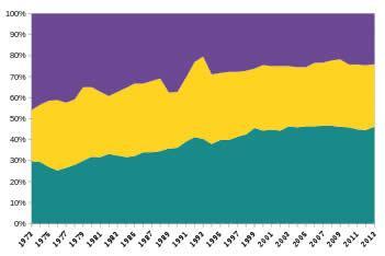 درصد کشورها در هر دسته بندی طی یک دورة زمانی