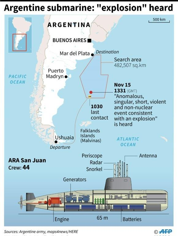 The ARA San Juan - here in 2014 Argentine navy handout photo - has been lost in the south Atlantic since November 15