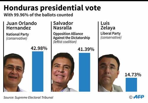 Honduras presidential election