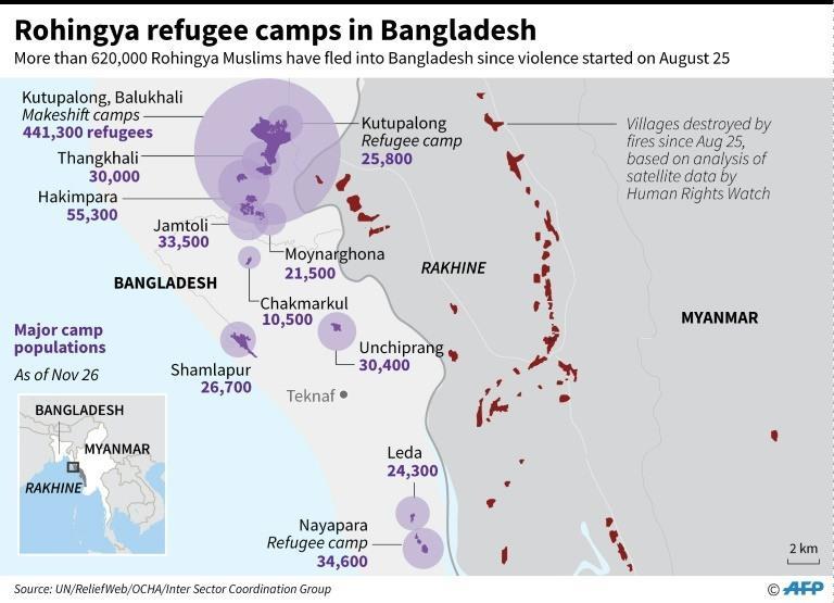 Major Rohingya refugee camp populations in Bangladesh