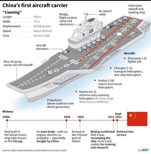 Fact file on China's first aircraft carrier, the Liaoning
