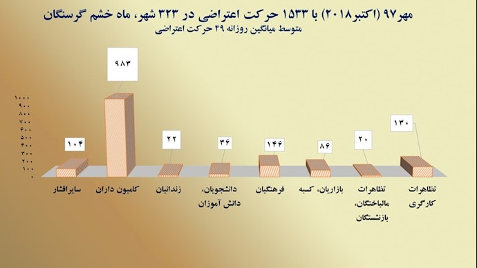 نمودار حرکات اعتراضی در مهرماه ۱۳۹۷