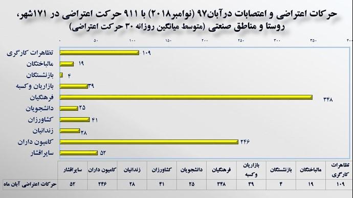 نمودار حرکات اعتراضی و اعتصابات در آبان ۱۳۹۷