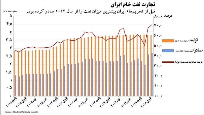 نسبت فروش به تولید نفت ایران – برگرفته از رویتر