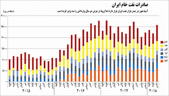 تحریم نفتی - صادرات نفت رژیم ایران از بعد از برجام تا کنون – برگرفته از رویتر
