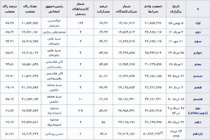 جدول اطلاعت ۱۱دوره انتخابات ریاستجمهوری حکومت آخوندی