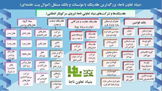 شرکتها و مؤسسات مالی بنیاد تعاون ناجا از نیروی انتظامی رژیم