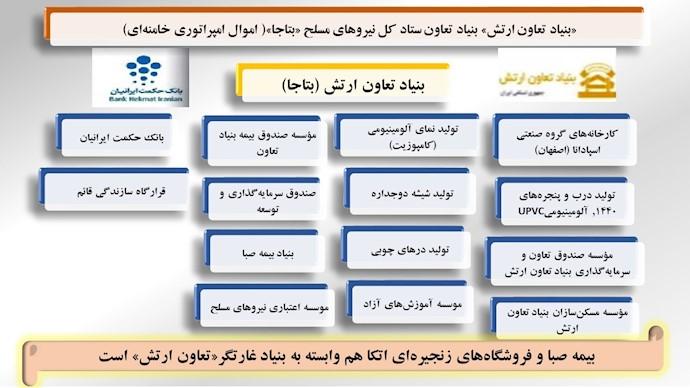 مؤسسات مالی و شرکتهای بنیاد تعاون ارتش (بتاجا)۳