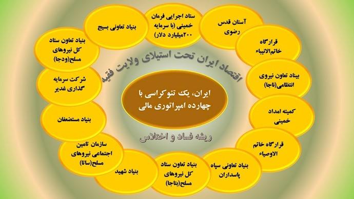 ایران یک تئوکراسی با چهارده امپراتوری اقتصادی ولایت فقیه ۱