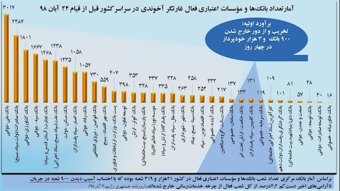 آمار بانکها و مؤسسات فعال غارتگر بیتخامنهای قبل از قیام آبان ۹۸