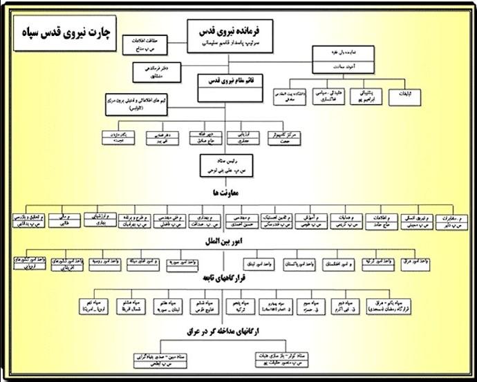 چهل سال تروریسم ـ چارت فرماندهی سپاه تروریستی قدس
