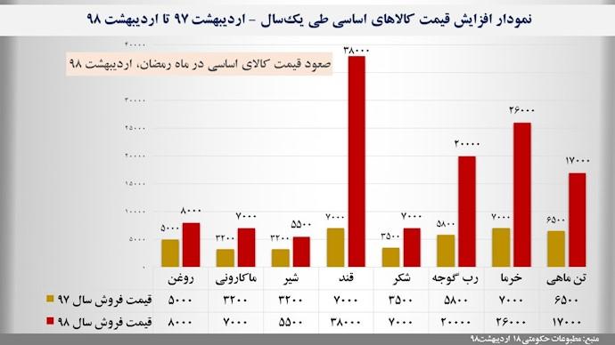 نمودار افزایش قیمتها به اعتراف مطبوعات حکومتی