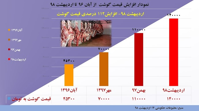 نمودار افزایش قیمت گوشت