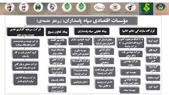 بخشی از مؤسسات اقتصادی سپاه پاسداران زیر نظر خامنهای