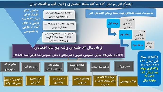 خامنهای گامبهگام اقتصاد و ثروتهای ملی ایران را تحت سلطه و مالکیت خودش درآورد ۱