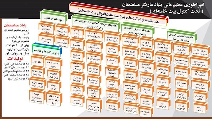 نمای شماتیک امپراطوری مالی خامنهای حتی روی کاغذ شگفتانگیز است! ۲