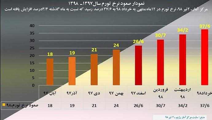 جهش نرخ تورم یکساله نشاندهنده کار کرد فاجعهبار مصادره مالکیتهای ملی توسط خامنهای است ۴