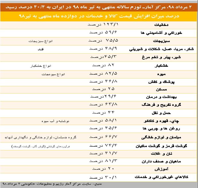 جدول میزان افزایش قیمت کالا و خدمات، منتهی به تیر۹۸