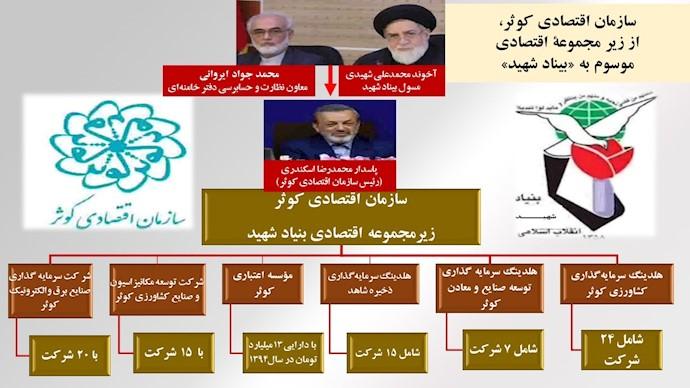 بخشی از دیاگرام سازمان اقتصادی کوثر، زیرمجموعه اقتصادی بنیاد شهید