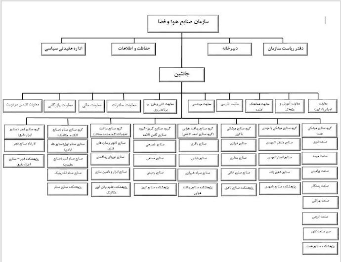 چارت سازماندهی سازمان هوا-فضا