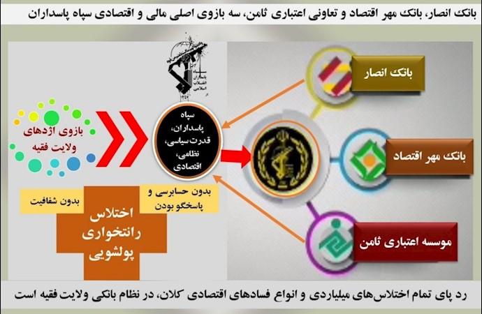 بانک انصار، بانک مهر اقتصاد و تعاونی سپاه ۳بازوی اقتصادی ولایت فقیه