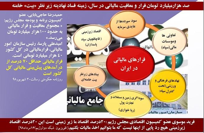 دیاگرام فرار مالیاتی نهادها و بنیادهای ولایتفقیه عوامل مؤثر فساد در اقتصاد ایران