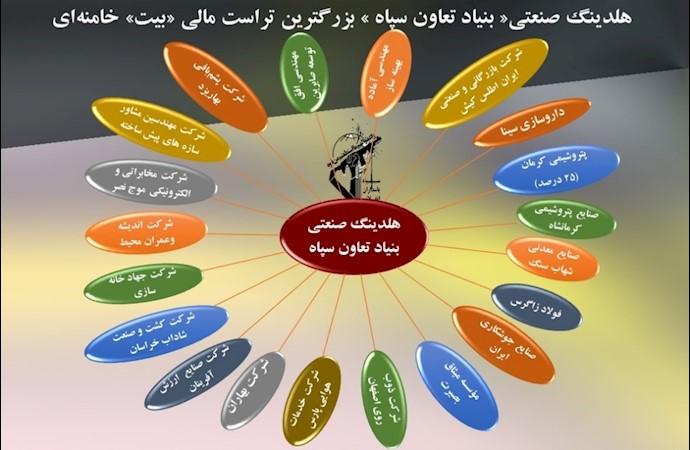 برخی از شرکتهای هلدینگ صنعتی بنیاد تعاون سپاه
