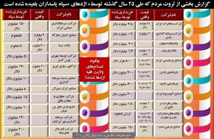 لیست بخشی از ثروت مردم ایران که توسط سپاه پاسداران بلعیده شده است