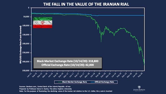 پایینترین میزان ارزش ریال در برابر دلار