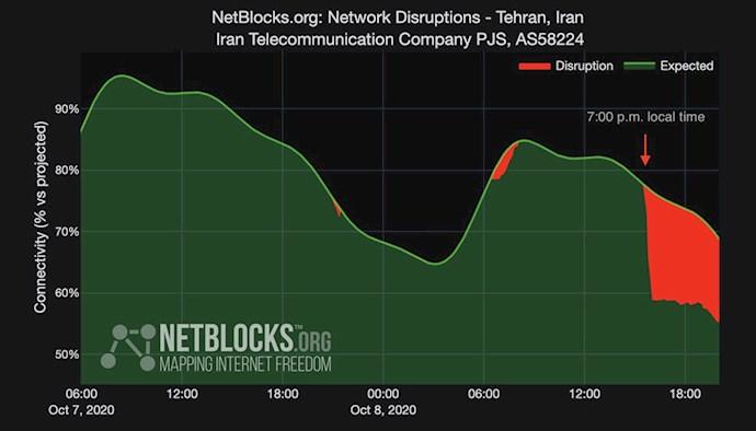 اخلال در اینترنت در تهران