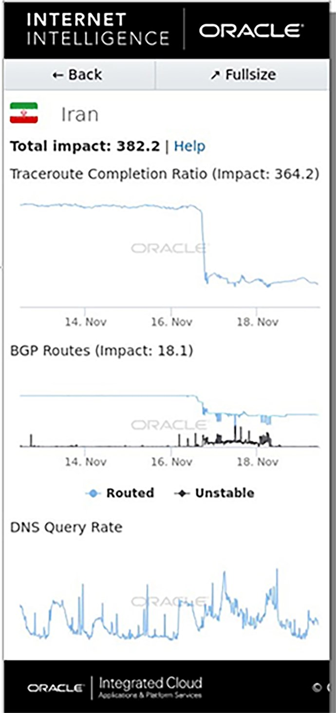قطع اینترنت در قیام آبان۹۸