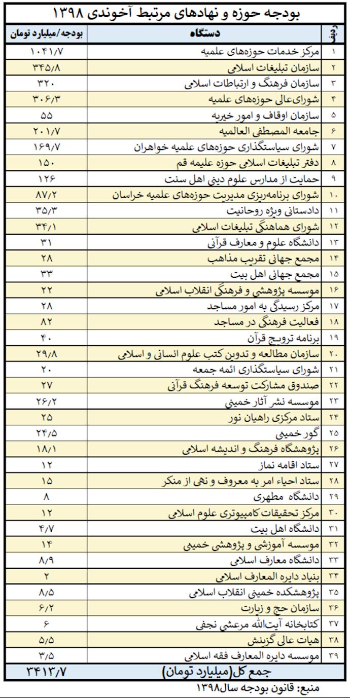 جدول بودجه حوزه و نهادهای مرتبط در سال ۹۸
