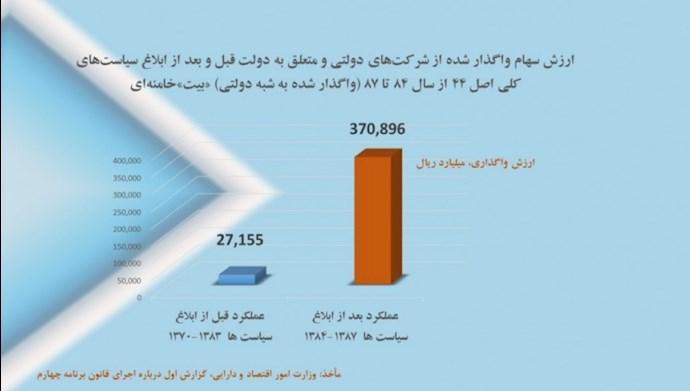 -نمودار غارت نهادهای دولتی و شبهدولتی شدن اقتصاد کشور قبل و بعد از سال ۱۳۸۴