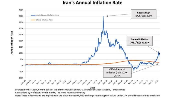 تورم ادعایی ایران ۲۶درصد دروغ است، میزان دقیق ۹۸درصد است