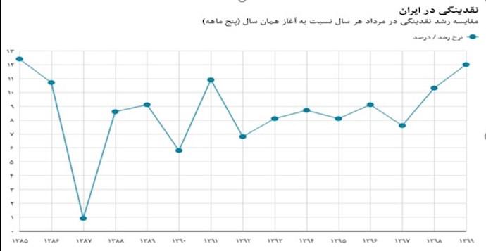 نقدینگی در ایران
