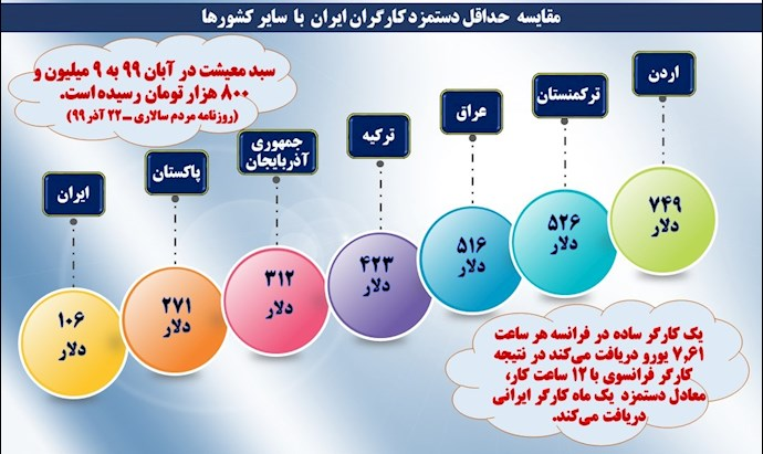 مقایسه حداقل حقوق کارگران ایرانی با سایر کشوردها