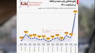 رکورد شکنی در آرای باطله گواه دیگری از پیروزی تحریم و مهر باطل شد بر سیرک انتخاباتی