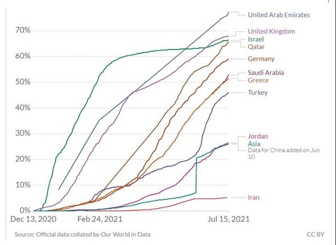 مقایسه اماری واکسیناسیون بین ایران با کشورهای دیگر